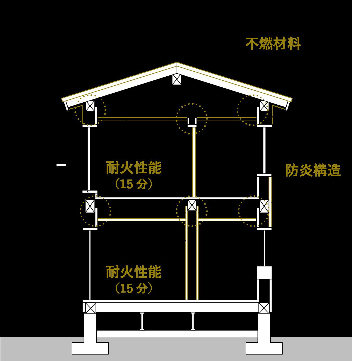 省令準耐火構造(イラスト)