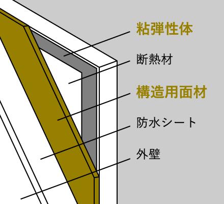 構造用面材(イラスト)