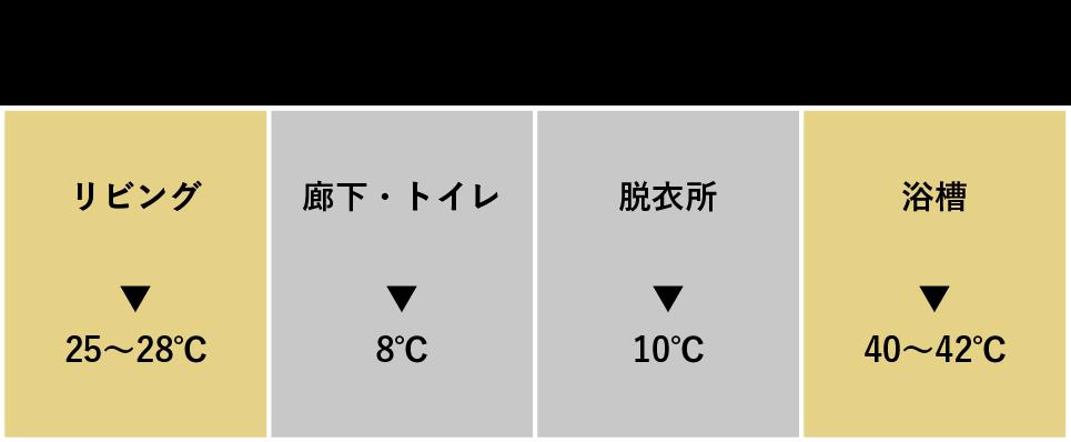 一般的な家の真冬の室内温度