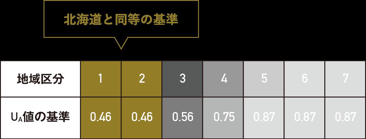 UA価の地域区分と基準表