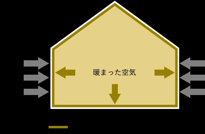 断熱材で家全体を包み込む例
