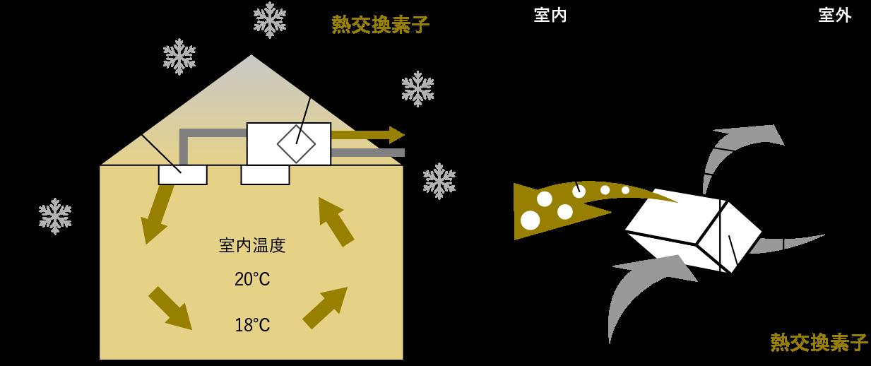 アルミと樹脂のハイブリット構造窓